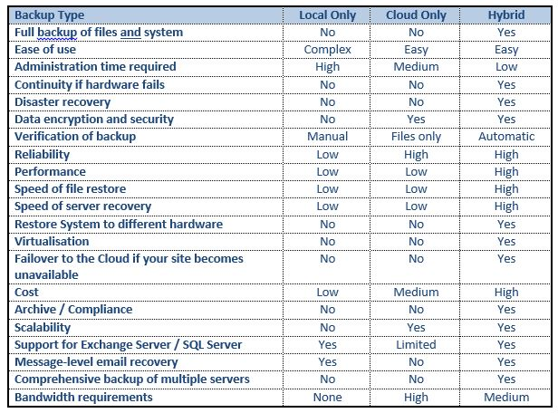 Backuptype Comparison Table